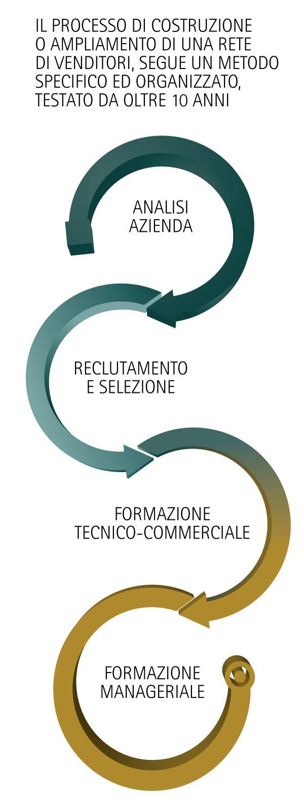 Grafico creazione rete - T&C | Training and Consulting