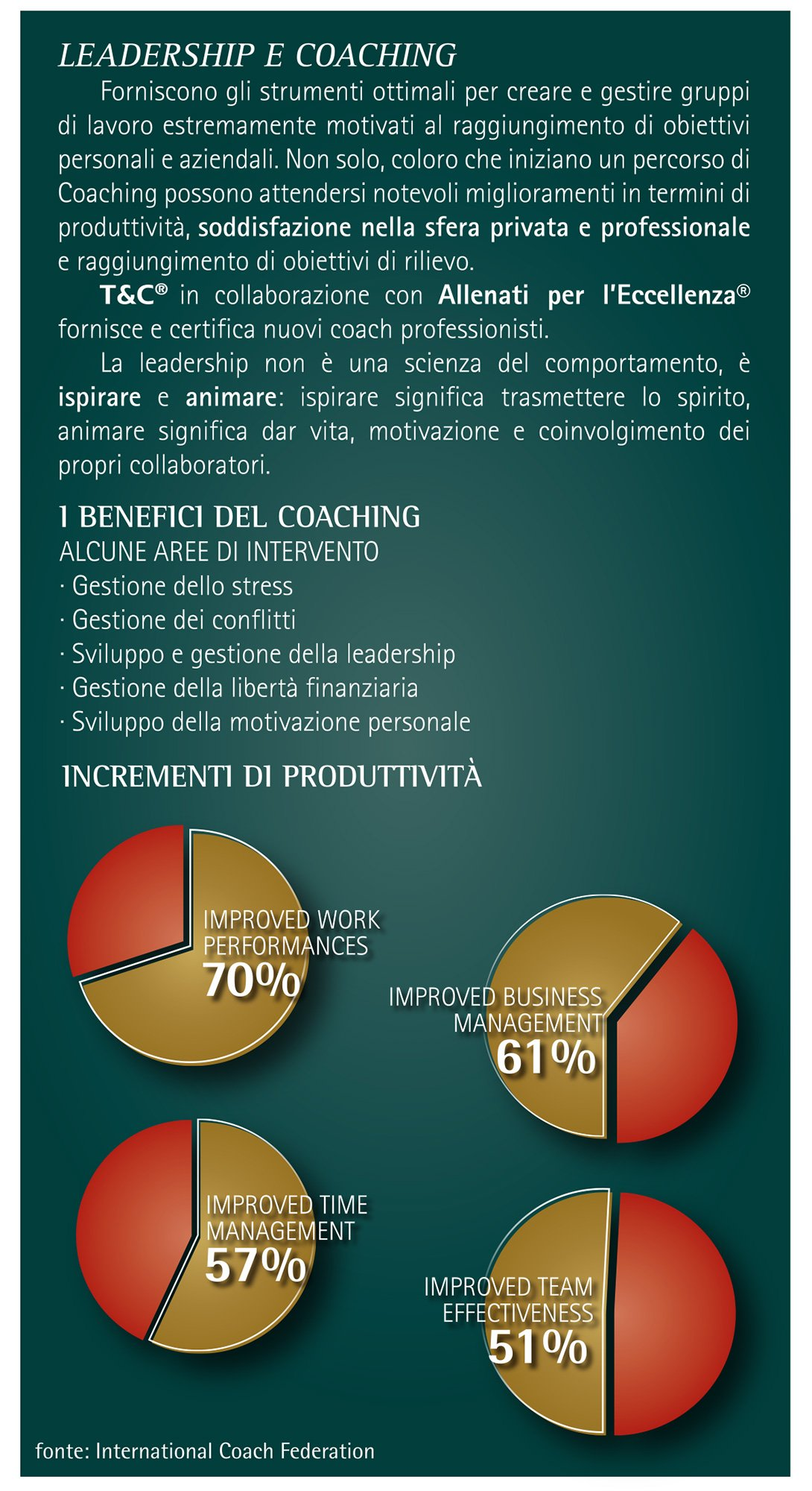 Grafico Leadership e Coaching - T&C | Training and Consulting